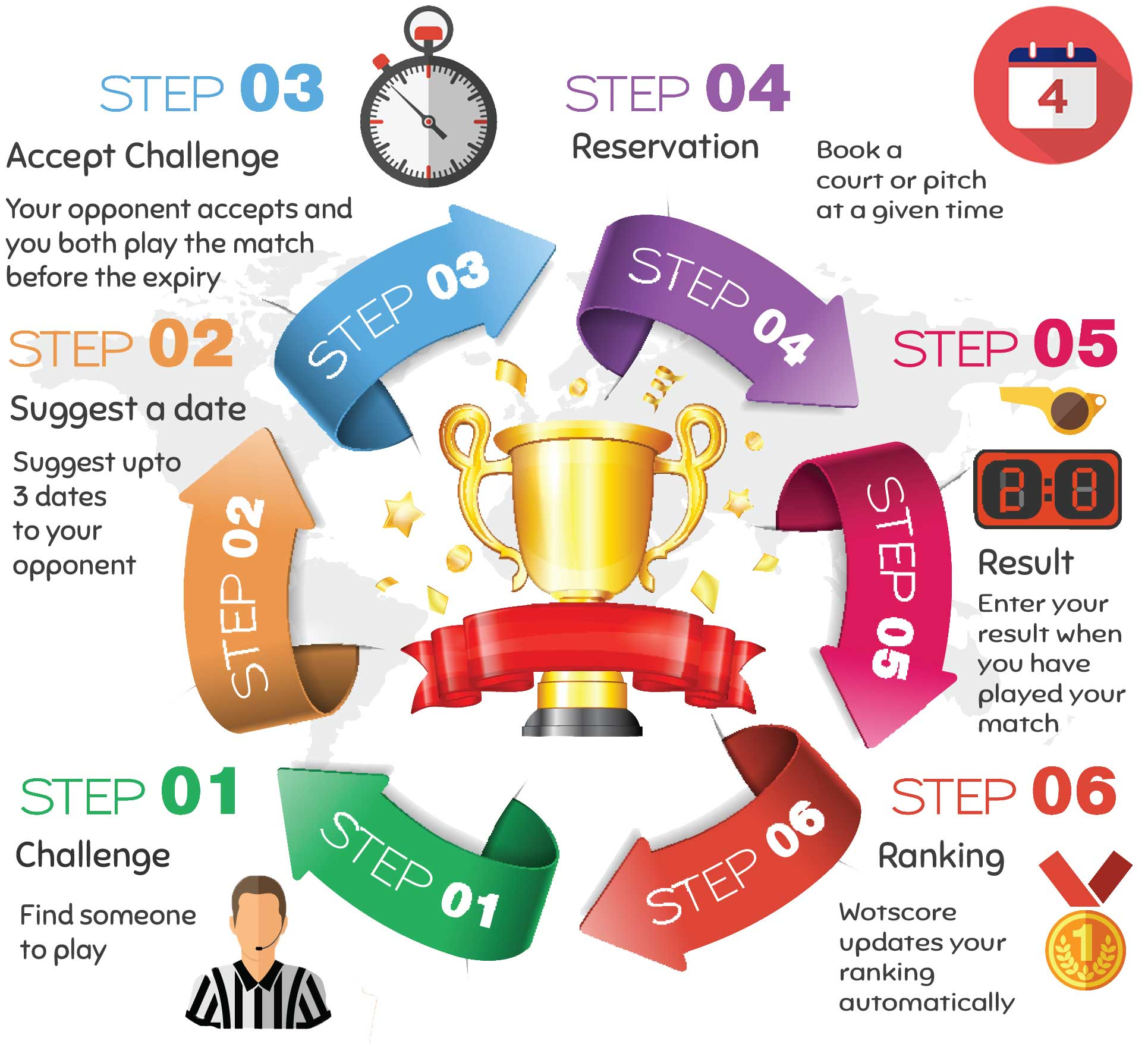 Competition steps